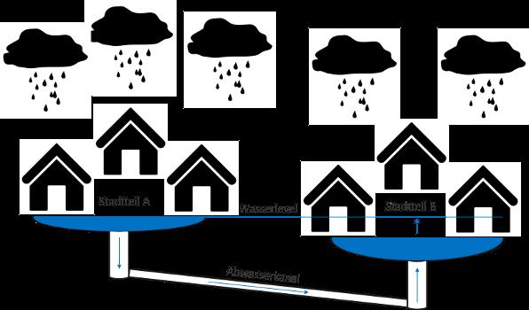 Starkregengefahrenkarten – ein Entwurf für Berlin
